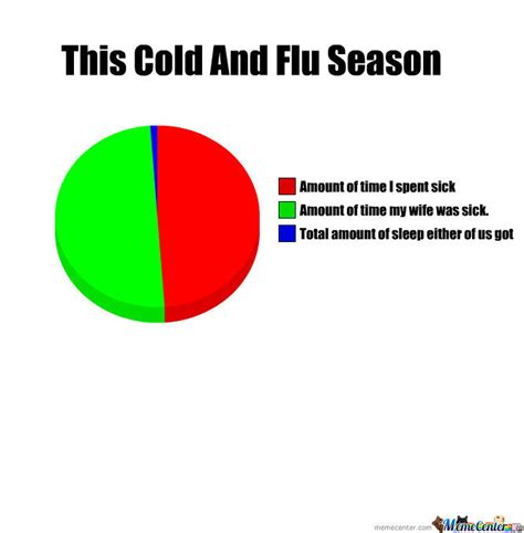 Have A Cold Meme - cold and flu season by ihazadream meme center