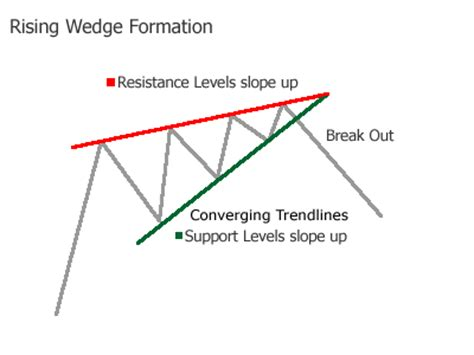 triangle wedge pattern make money on the internet forex rising wedge chart pattern