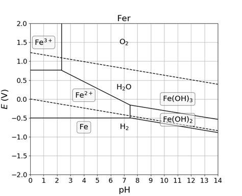 exercice diagramme potentiel ph aluminium corrosion