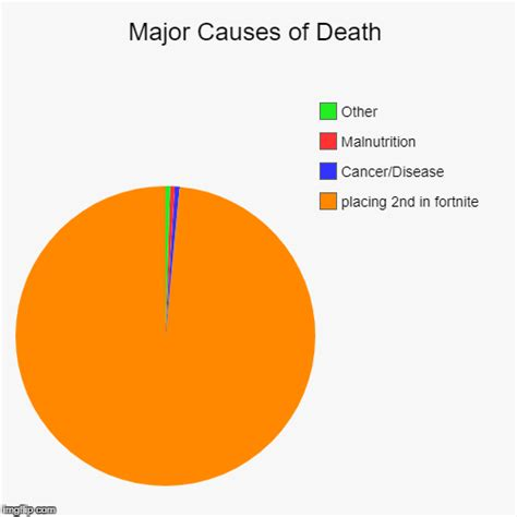 fortnite cancer cause of imgflip