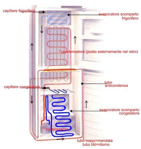 temperatura interna frigorifero macchina a vapore macchina frigorifera