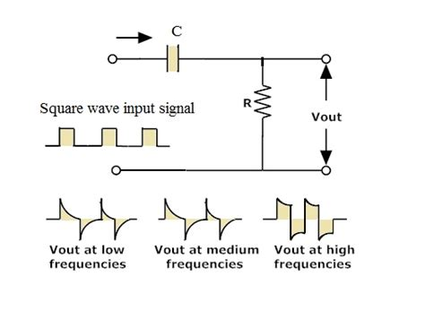 high pass filter on square wave 1st and 2nd order passive rc high pass filter circuit design