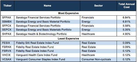 Nick And In Total Fidelity Well At Least by How To Avoid The Worst Sector Funds 1q18 New