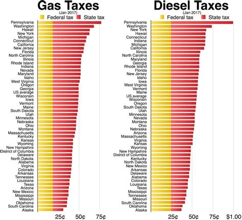 gasoline taxes and tolls pay for only a third of state fuel tax in california 2017 truckdrivingjobs com