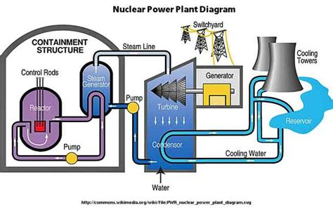 diagram of a nuclear power station nuclear reactor diagram www imgkid the image kid