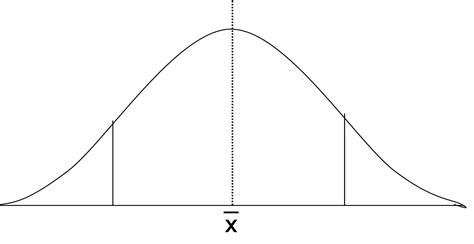 Bell Curve Template the bell curve and performance levels organizational excellence