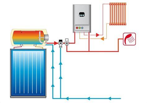 riscaldamento a pavimento caldaia caldaia per riscaldamento a pavimento installazione