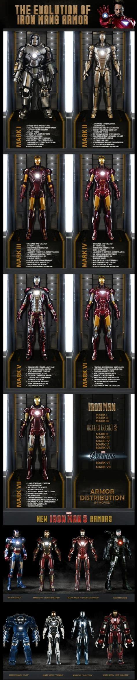 evolution iron mans armor geek pinterest