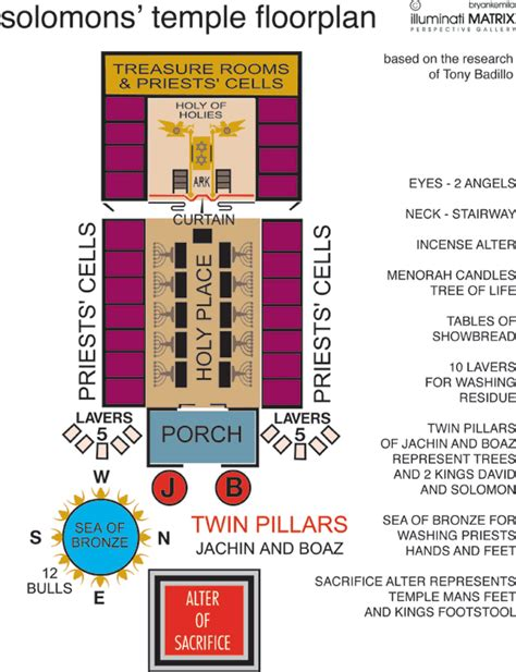 old testament tabernacle floor plan submited images