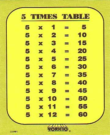5 Multiplication Table by Resources For Nsw Stage 2 March 2012