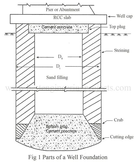 design criteria of well foundation component parts of a well foundation