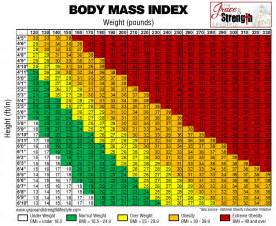 Grace and strength lifestyle body mass index chart bmi jpg