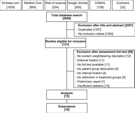 effect  time  post operative weightbearing  functional  clinical outcomes  adults