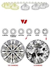 color and clarity of diamonds color vs clarity which is more important