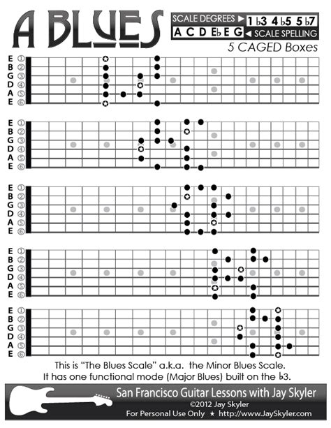 guitar scales diagrams blues minor blues scale guitar patterns chart key of a