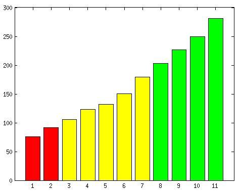diagramme baton python d 233 butant bar trac 233 d un diagramme b 226 ton avec couleurs