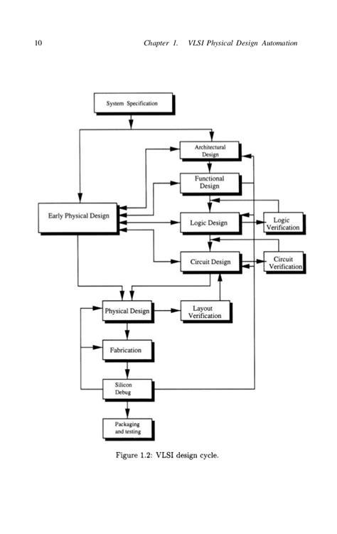vlsi layout algorithms naveed a sherwani algorithms for vlsi physical design