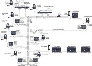 live performance communication intercom technologies wireless systems live event communication