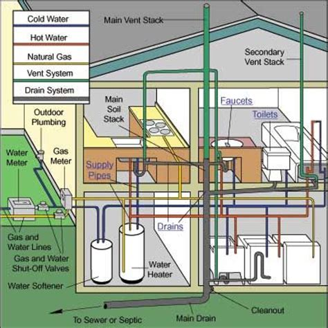 Plumbing Inspection Cost by 10 Best Images About A Hvac On Traditional