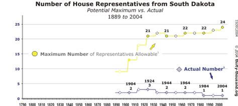 How Is The Number Of House Representatives Determined 28 Images The Three Branches