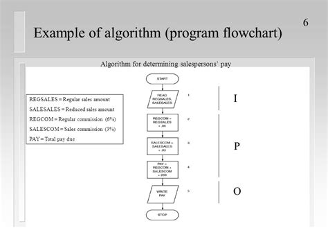 algorithm template exles of algorithms and flowcharts create a flowchart