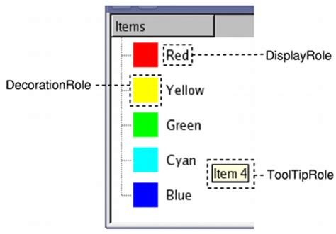 qt programming model model view programming qt widgets 5 10