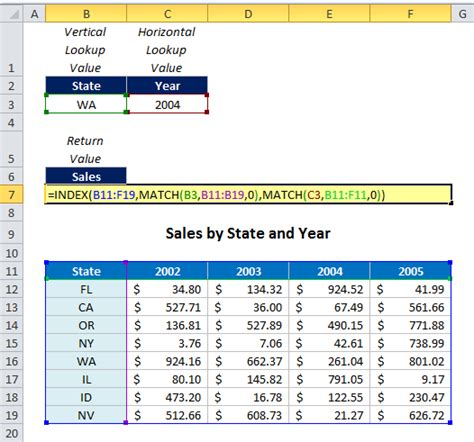 Mba Excel Lookup by How To Use Index Match Match