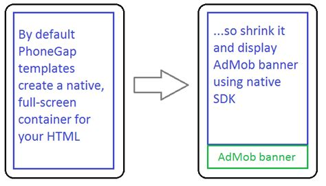phonegap templates for android free admob ads in phonegap apps filip s technical blog