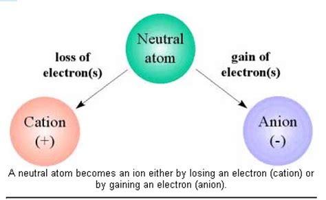 syllabus of m sc b ionic bond