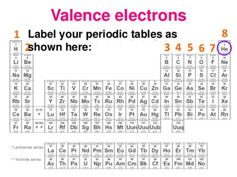 printable periodic table with charges and valence electrons lesson 1 valence electrons oxidation dot diagrams
