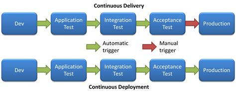 continuous delivery a brief overview of continuous delivery books continuous everything in devops what is the difference