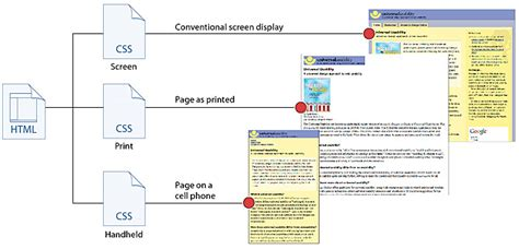 page structure and site design web style guide 3 how to view webpage in html phpsourcecode net