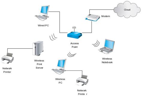 diagram of wireless network this network diagram illustrates use of a wireless router
