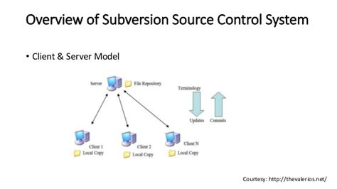 qlikview official tutorial source control subversion download for windows