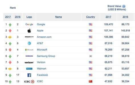 Apple Overtakes As World S Most Valuable Brand by Overtakes Apple As World S Most Valuable Brand Apple World Today