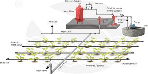 drip irrigation diagram drip tulsi extrusions ltd let s nature the green era