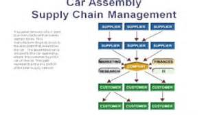 Electric Vehicles Supply Chain Introduction To Lithium Ion Batteries For Electric