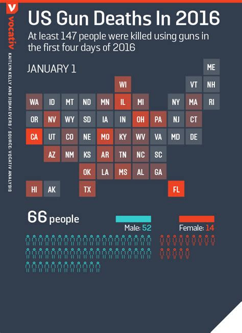 how many people died in 2016 how many people have died by guns this year 2016