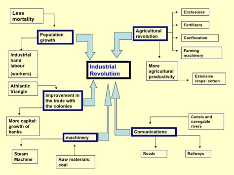 industrial revolution flowchart industrial revolution