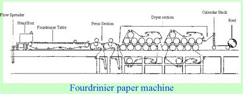 How To Make Paper Machine - learn about paper drying gaspaperdryer org