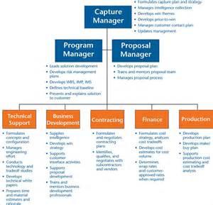 business development plan sample business proposal