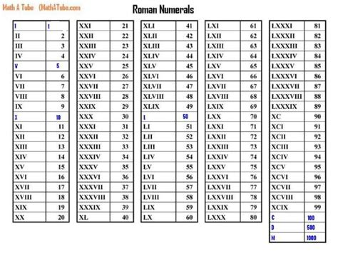 printable roman numbers chart roman numerals chart