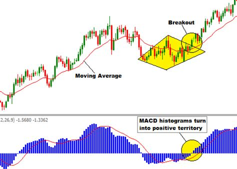 diamond pattern in trading forex trading guide how to trade bullish diamond chart