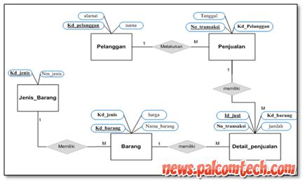 contoh desain database erd contoh diagram relasi tabel image collections how to