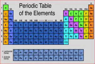 My Periodic Table Periodic Table My Chemistry