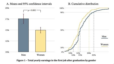 Mba Behavioral Economics by Experimental And Behavioral Economics Competitiveness And