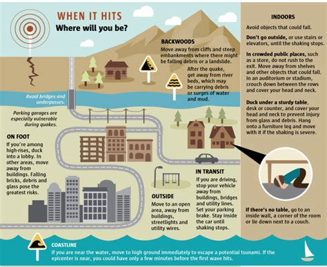 get ready to rumble a guide to earthquake preparedness