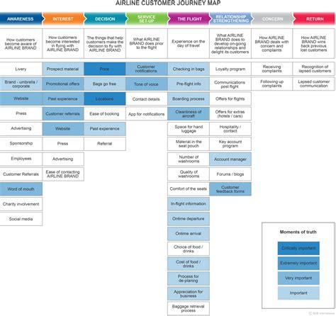 starbucks enterprise help desk customer journey mapping b2b international usa