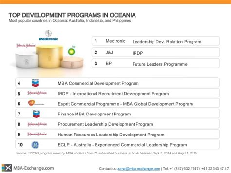 Mba International Development Australia by Mba Exchange 166 Mba Development Programs Report 2015