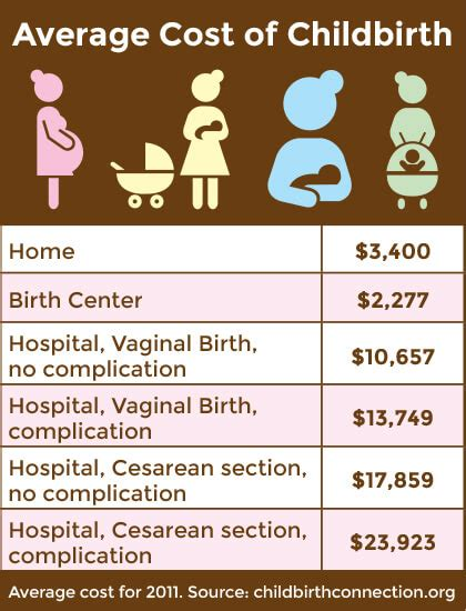 home birth vs hospital the cost gap is ozar
